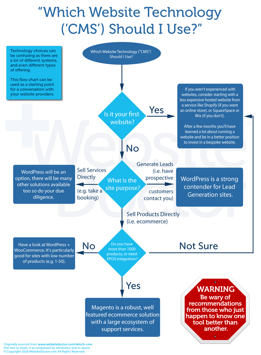 Which CMS for your website? WebsiteDoctor flowchart to help your decision
